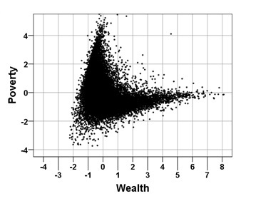 'Batman' Graph of US Wealth and Poverty