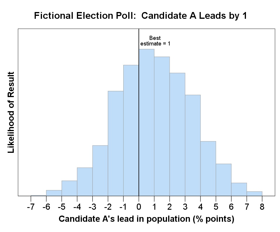Election Poll Graph