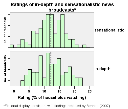 News Ratings Graph